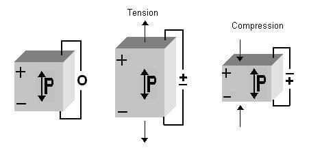 An Introduction to Transducer Crystals - Boston Piezo-Optics Inc.